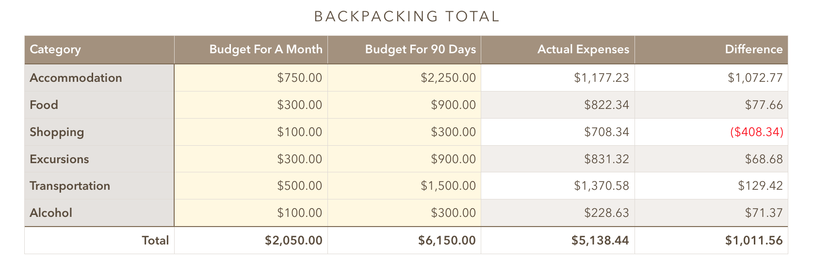 Backpacking Southeast Asia: Cost for 3 months