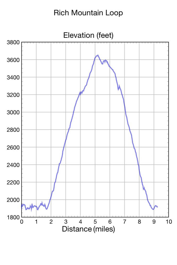 Rich Mountain Loop Trail Elevation Profile