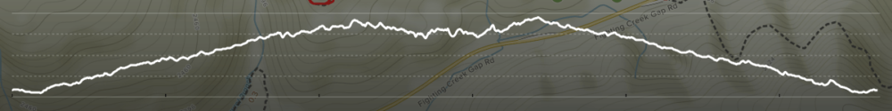 Laurel Falls Trail Elevation Profile